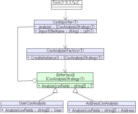 CSVインポートのクラス図